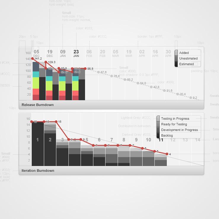 Burndown Charts